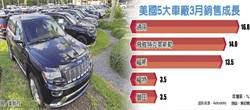 美3月汽車銷售回春 年增逾6%