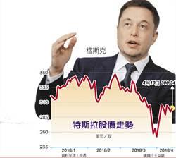 投行唱衰特斯拉 穆斯克嗆Q3會「盈」 股價應聲大漲2.1%